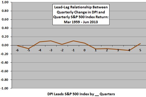 DPI-SP500-leadlag-quarterly
