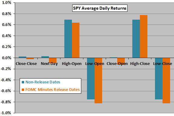 FOMC-release-date-returns