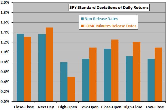 FOMC-release-date-volatilities