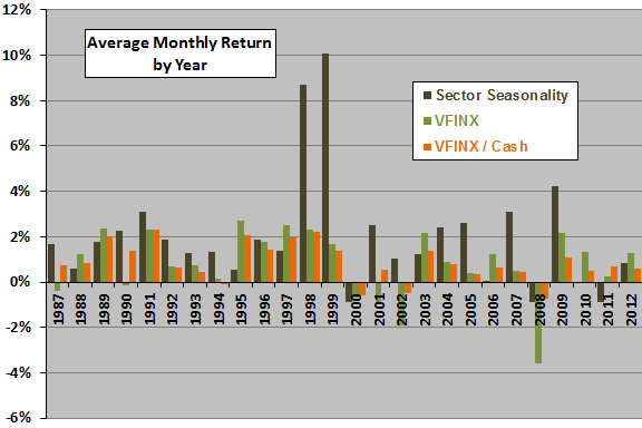 Kaeppel-seasonal-strategy-by-calendar-year