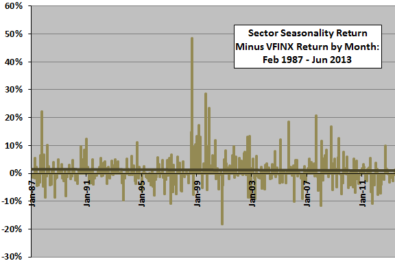 Kaeppel-seasonal-strategy-outperformance-by-month