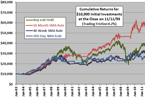 SPY-10m-40w-200d-SMA-rules-cumulatives