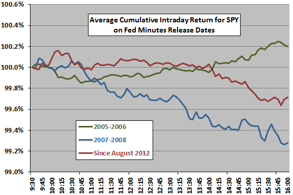 SPY-intraday-on-FOMC-minutes-release-dates