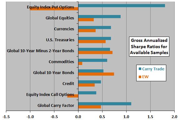 carry-trade-gross-Sharpe-ratios