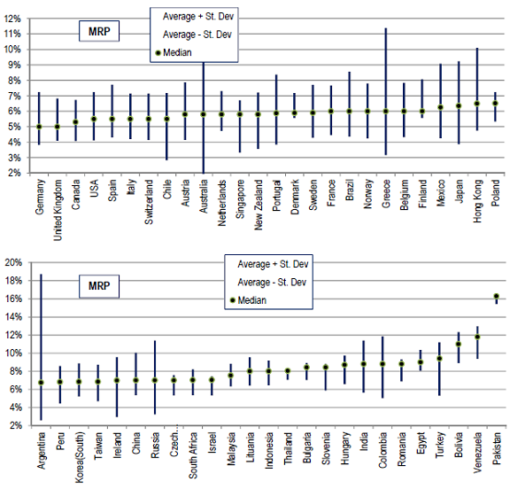 country-market-risk-premiums