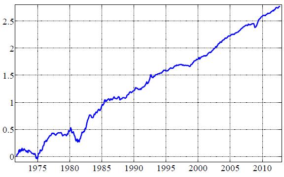 global-carry-factor-gross-cumulative-return