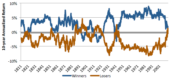 momentum-winner-and-loser-excess-returns