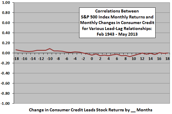 monthly-DJIA-return-vs-monthly-change-in-consumer-credit-leadlag