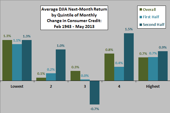 next-month-DJIA-return-by-quintile-of-monthly-change-in-consumer-credit