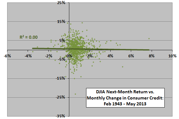next-month-DJIA-return-vs-monthly-change-in-consumer-credit