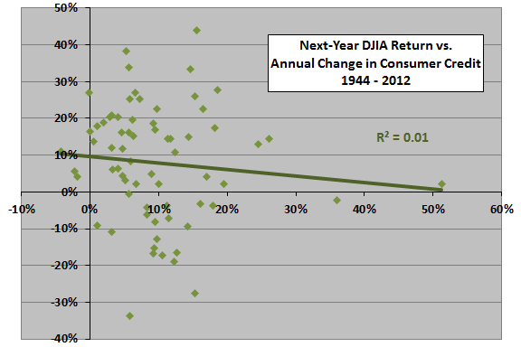 next-year-DJIA-return-vs-annual-change-in-consumer-credit