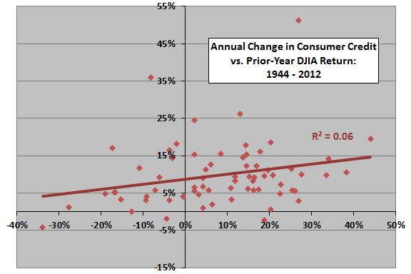 next-year-change-in-consumer-credit-vs annual-DJIA-return