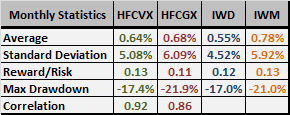HFXVX-HFCGX-monthly-performance-stats