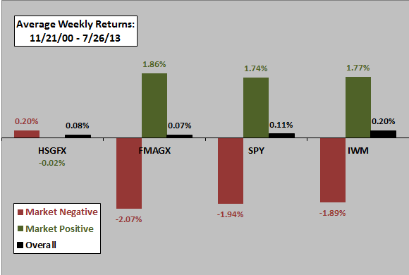 HSGFX-FMAGX-SPY-IWM-up-and-down-average-returns
