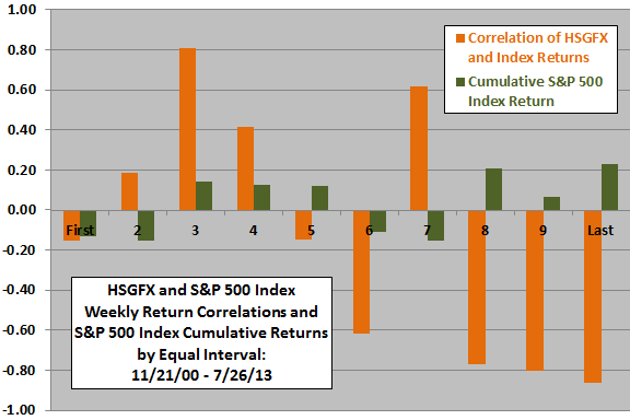 HSGFX-SP500-return-correlations-over-time