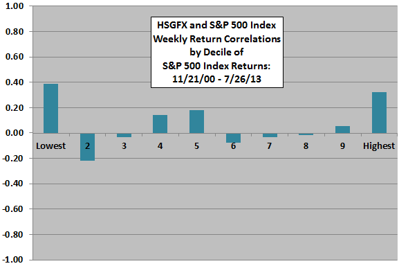 HSGFX-return-correlations-by-SP500-return-correlation-deciles