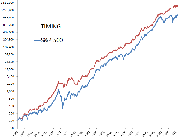 SMA10-applied-to-SP500-total-return-index