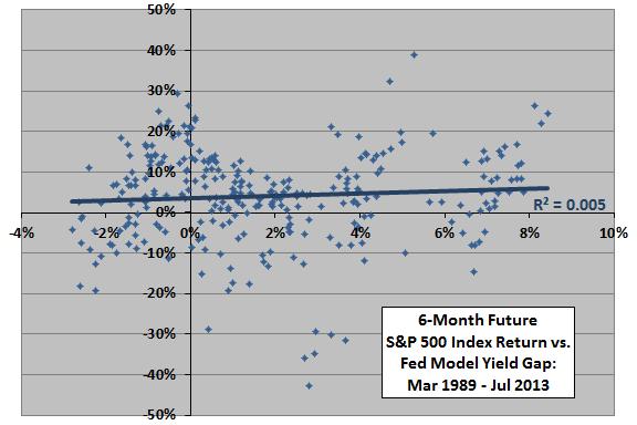 SP500-6month-return-vs-Fed-Model-yield-gap