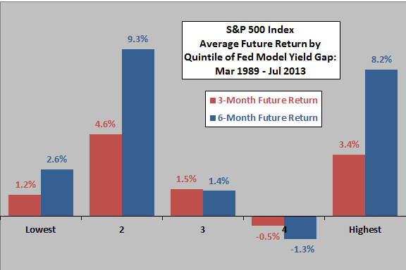 SP500-average-future-return-by-Fed-Model-yield-gap-quintile