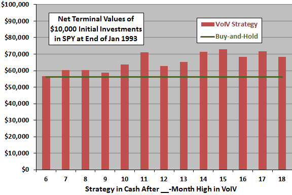 VoIV-strategy-terminal-value-by-measurement-interval