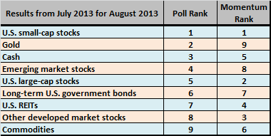 poll-on-asset-classes-for-August-2013