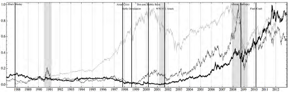 stocks-gold-oil-normalized-price-trajectories