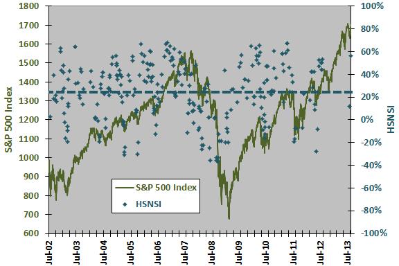 Mark Hulbert's Stock Newsletter Sentiment Index - CXO Advisory
