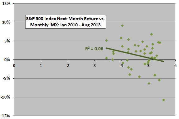 SP500-next-month-return-vs-IMX