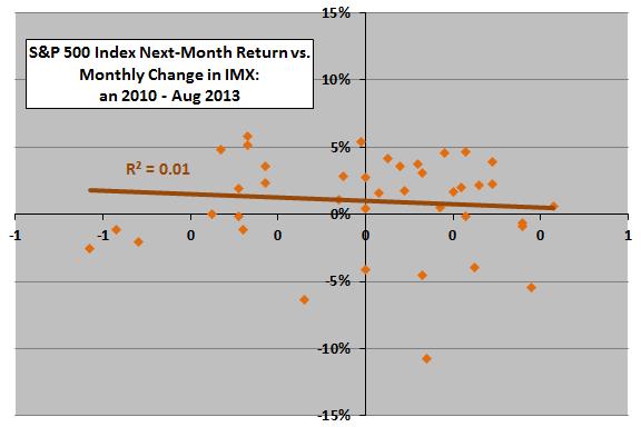 SP500-next-month-return-vs-change-in-IMX