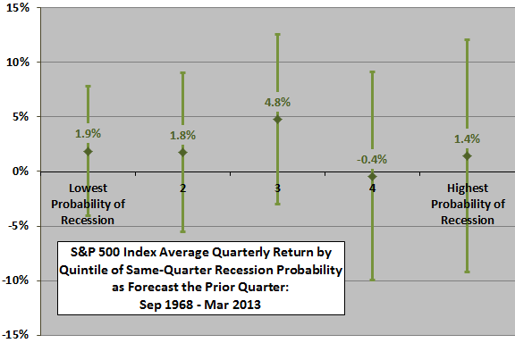 SP500-return-by-anxious-index-quintile