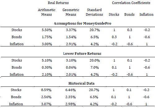 asset-return-statistics-for-three-scenarios
