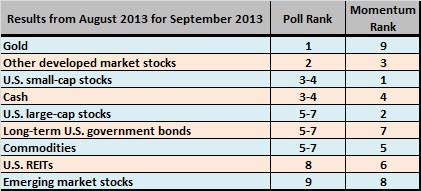 august-2013-subscriber-poll-results
