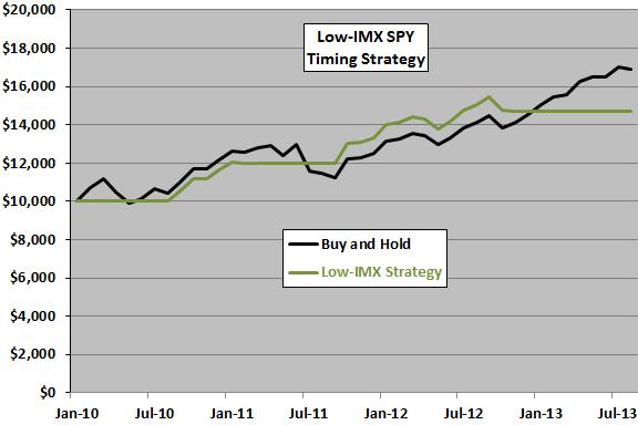 low-IMX-SPY-strategy