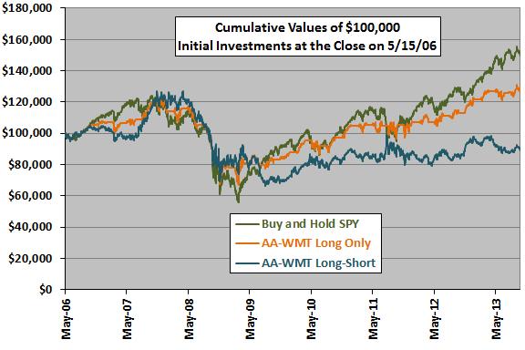 AA-AMT-long-only-vs-long-short-cumulatives