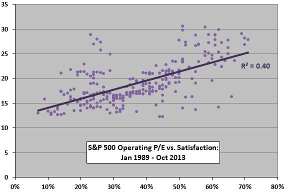 SP500-PE-public-satisfaction-scatter