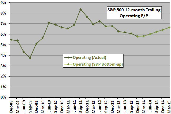 SP500-operating-PE-short-term