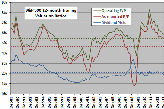 SP500-valuation-ratios-long-term