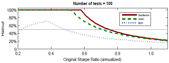 Sharpe-ratio-haircuts-for-snooping-bias