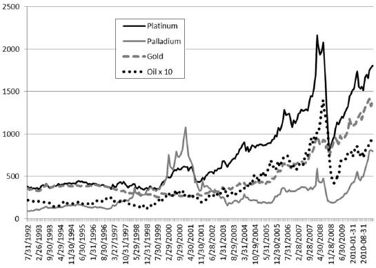 platinum-paladium-gold-oil-spot-prices