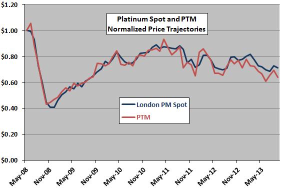 platinum-spot-vs-ETN