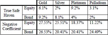 precious-metals-safe-haven-summary