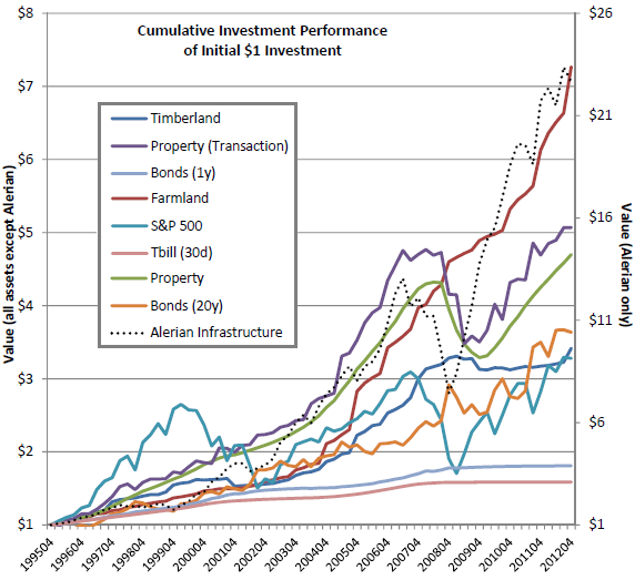 producing-real-estate-cumulatives