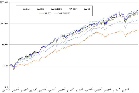 top-decile-10-year-average-valuation-ratio-cumulatives