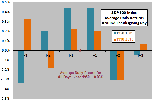 SP500-average-daily-returns-around-Thanksgiving-subperiods