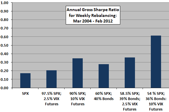 VIX-diversification-Sharpe-ratios