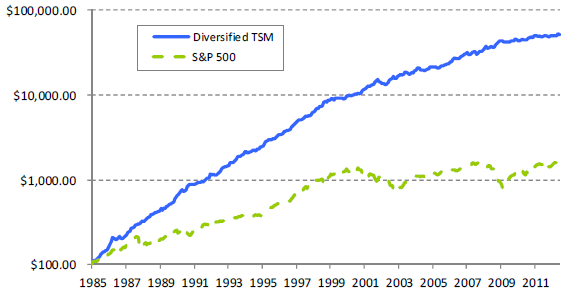 diversified-intrinsic-futures-momentum-cumulative-performance