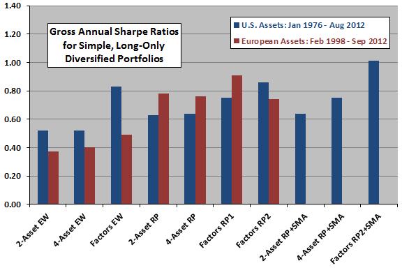diversified-portfolio-Sharpe-ratios