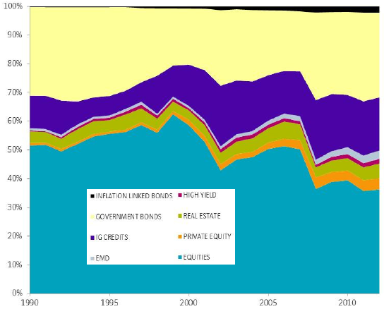global-asset-allocation-1990-2012