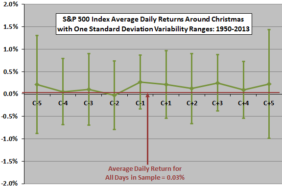SP500-returns-around-Christmas