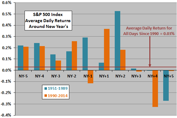 SP500-returns-around-New-Years-subperiods